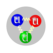 225px-quark_structure_proton-svg